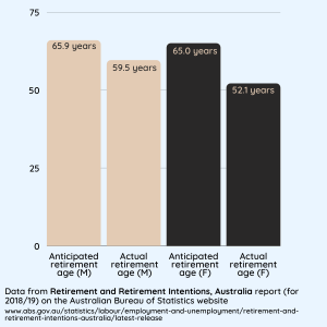 Graph showing anticipated retirement age for men at 65.9 years and actual average retirement 59.5, and expected retirement for women at 65 years and actual retirement 52.1 years